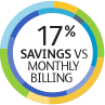 17% savings vs. monthly billing